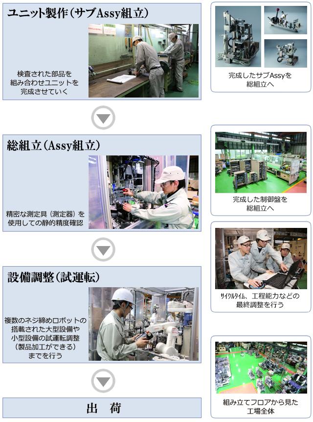 ユニット製作(サブAssy組立)→総組立(Assy組立)→設備調整(試運転)→出荷