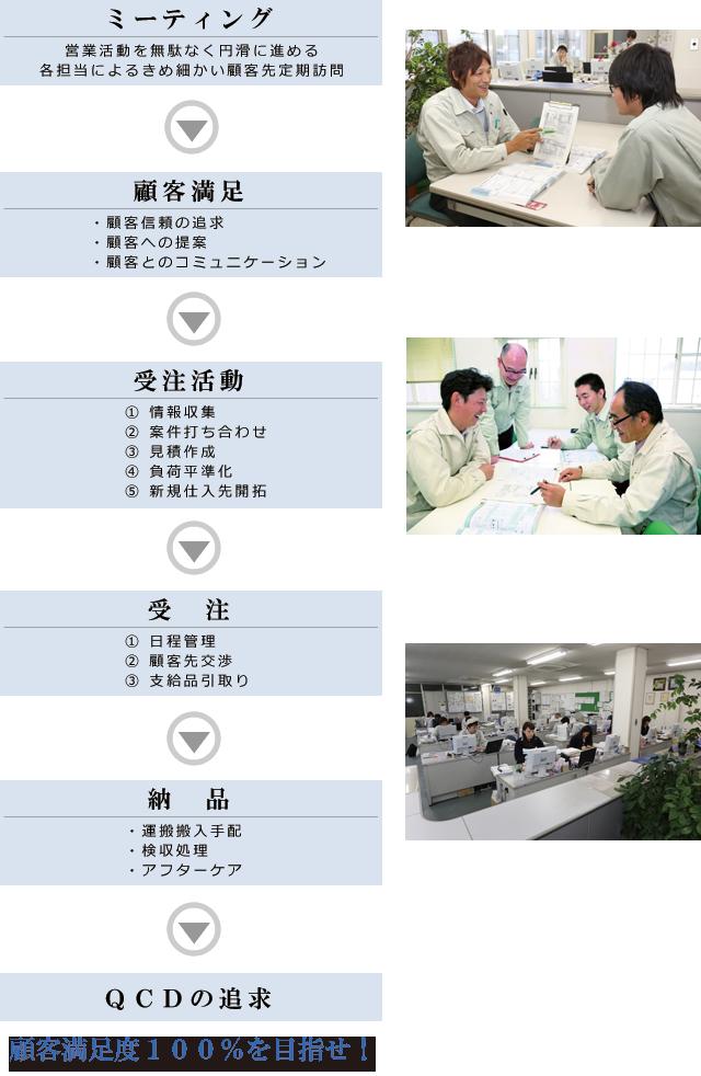 ミーティング→顧客満足→受注活動→受注→納品→QCDの追求 顧客満足度100%を目指せ!