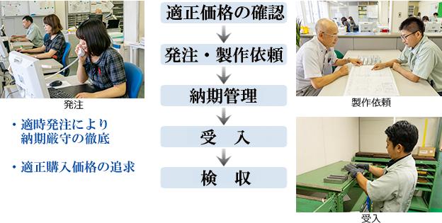 適正価格の確認→発注・製作依頼→納期管理→受入→検収 (適時発注により納期厳守の徹底、適性購入価格の追求)